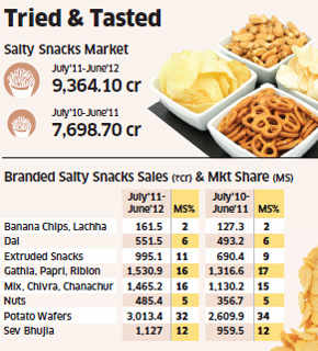 Branded namkeen such as dal, chivra, bhujia and nuts accounted for 52% of total salty snacks sales of about 9,400 crore in the year ended June