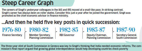 PM turns 80: A look at Manmohan Singh's illustrious career graph