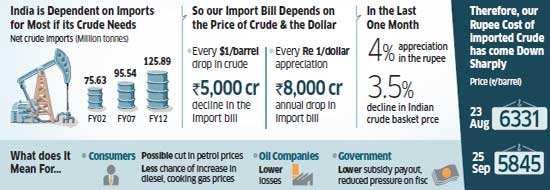 Double bonanza for India's economy: Crude declines, rupee appreciates