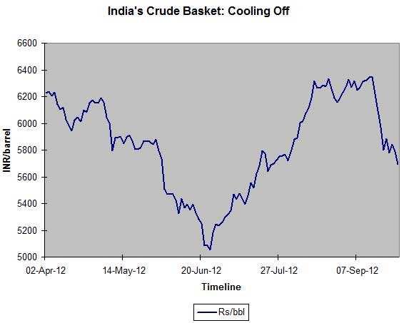 Steep appreciation in rupee to lower oil subsidies