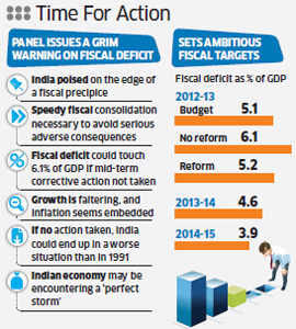 Kelkar Panel has issued a grim warning on India's fiscal deficit