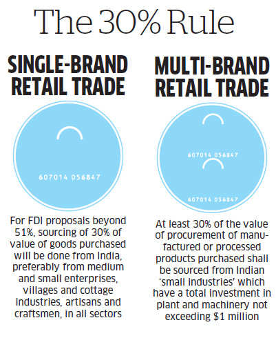 FDI in retail: 30% local rule