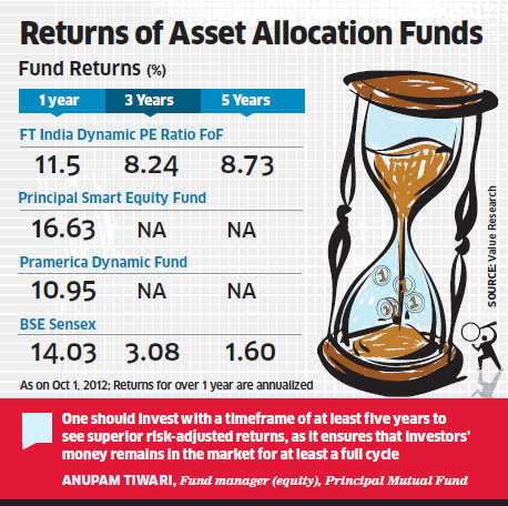 Why PE ratio-based allocation makes investment sense