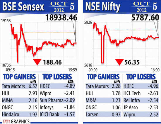 BSE Sensex and NSE Nifty