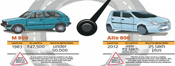 On Tuesday, Maruti Suzuki will launch a new entry-level car - Alto 800, replacing the old Alto