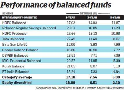Balanced mutual funds are the right tool for beginners