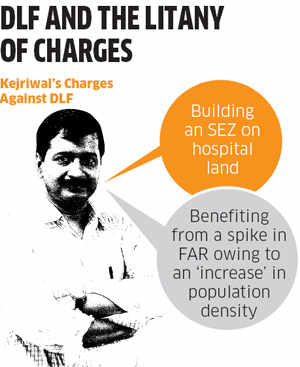 DLF and the litany of charges