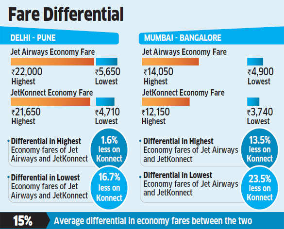 Jet Airways offers eight business class seats in Konnect to cash in on Kingfisher Airlines' woes