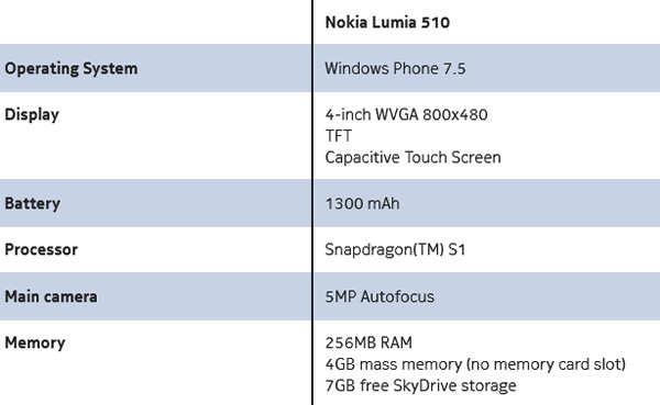 Nokia unveils Windows-powered Lumia 510 entry-level smartphone