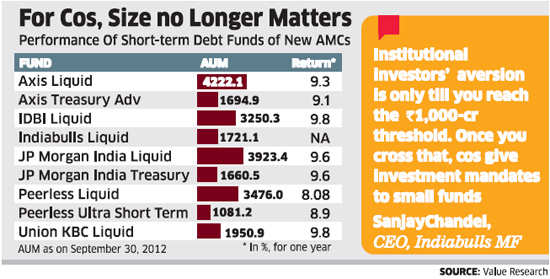 Strong parentage, good performance, investor-friendly rules help new fund houses win corporates' trust.
