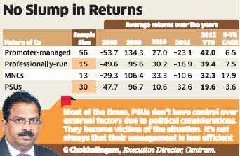 MNCs topped the list on highest annual returns to investors