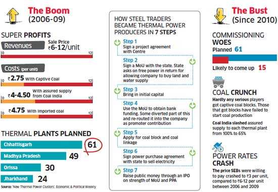 Chhattisgarh power boom that never was: Only 15 out 60 thermal plants may get operational