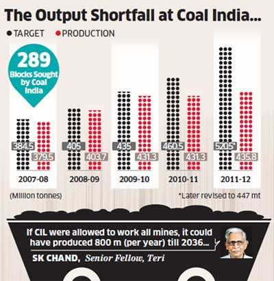 CIL's output woes: Expansion of existing blocks held up for green clearance, new blocks partially explored
