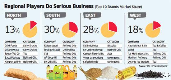 Food and beverage dominates top 10 list of regional brands