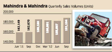 Indians' obsession for utility vehicles helps Mahindra & Mahindra to gain volumes