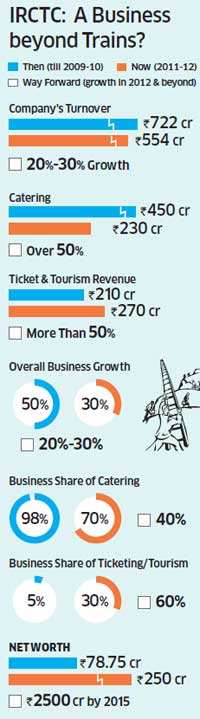 IRCTC moves beyond Railways into online air ticketing & catering services for corporates