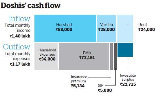 Phased investment, diversification in equity funds will help Doshis' achieve their goals