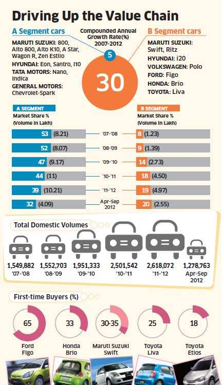 Rising income, paucity of diesel options drive first-time buyers toward bigger cars