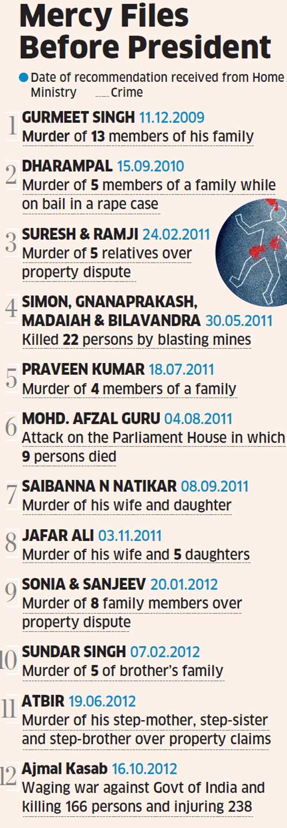 Ajmal Kasab's mercy petition last among 12 pending petitions in President Pranab Mukherjee's office
