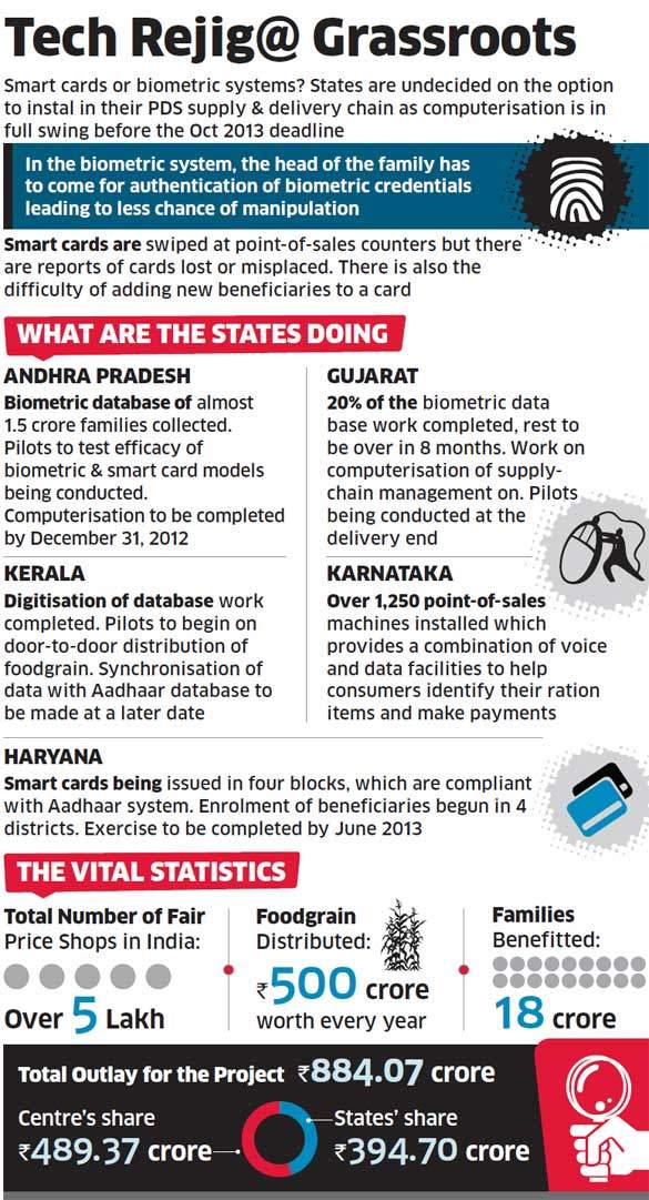 An end-to-end digitisation drive may bring transparency to the local ration-shop transactions
