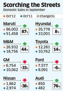 Car sales in October soared on back of the Big Three - Maruti Suzuki, M&M and Hyundai; Tata Motors slips