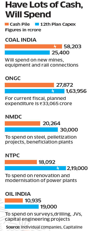 Government asks PSUs like CIL, ONGC, NMDC, NTPC to either invest or pay dividends on their surplus funds