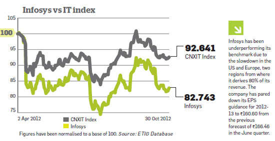 Is Infosys still a good bet for investors?