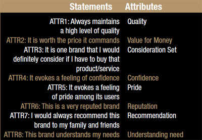 Most Trusted Brands 2012 statements and attributes