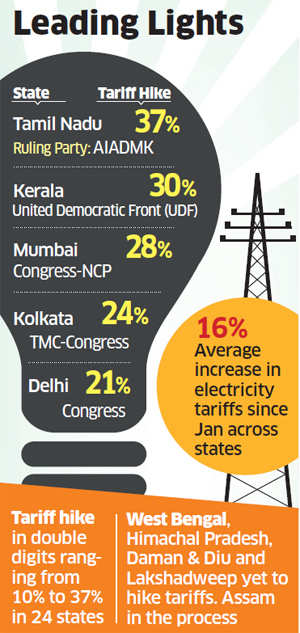 31 states & Union territories hike electricity tariffs since January in reforms show