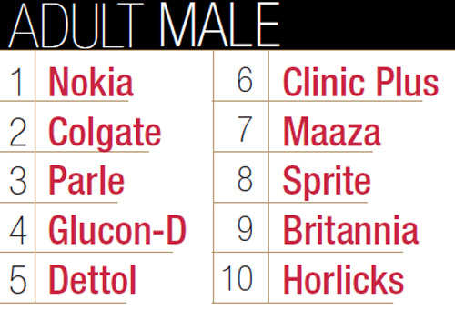 Top 10 brands of adult male