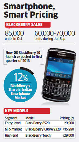 Research In Motion sees spurt in sales ahead of BlackBerry 10 launch