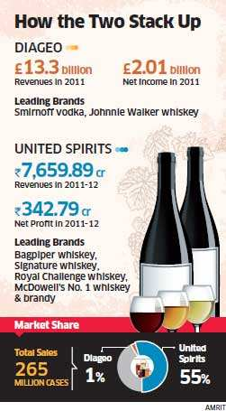 Vijay Mallya-led UB Group & Diageo may have sealed a deal for United Spirits takeover