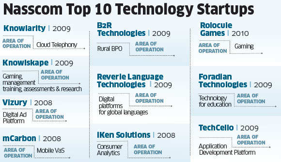 Power of ideas 2012: How services of 5 tech startups are becoming revenue-boosters for large Indian firms