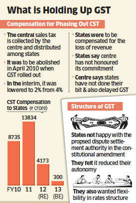 Centre likely to frame new guidelines for CST compensation: Official