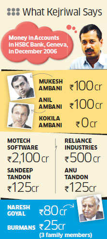 Arvind Kejriwal's 'expose' on black money: Top corporate honchos like Ambanis, Burmans have Swiss accounts