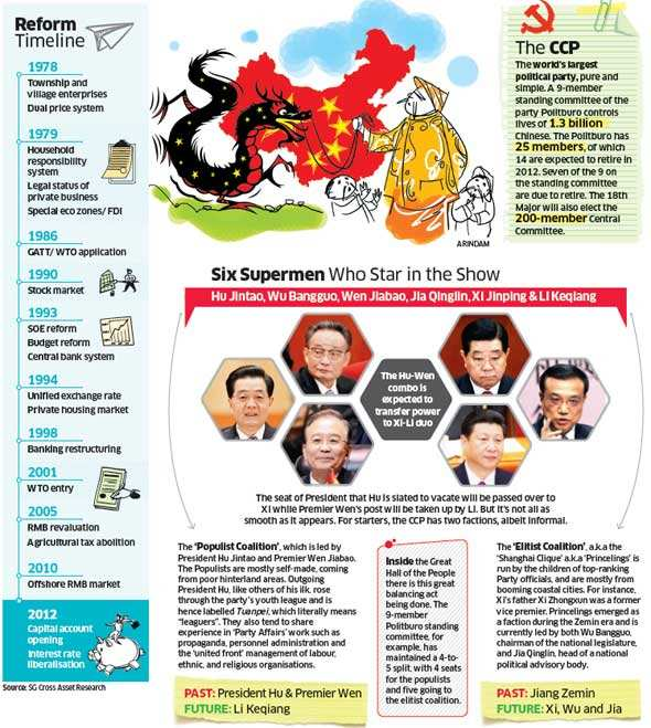 Chinese Communist Party's 18th National Congress: What goes on inside great hall of people