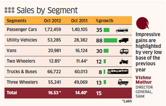 Domestic car sales grow at fastest pace in 22 months in October