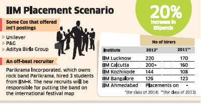 Summer interns at IIMs hired in record time; stipends see 20% hike