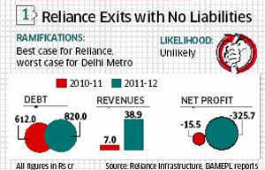 Delhi Metro airport line spat: Options before Reliance Infrastructure and DMRC