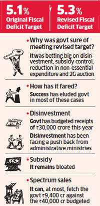 Flop 2G spectrum auction makes fiscal target elusive, increases threat of ratings downgrade
