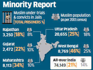 More Muslims in Maharashtra and Bengal prisons than Gujarat