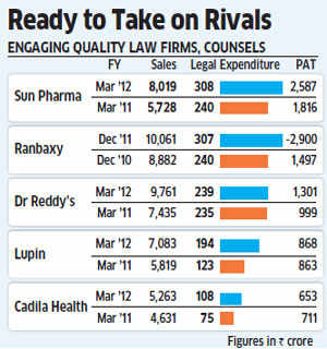 Patent war: Indian drug firms hike legal expense to take on global peers