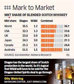 Whyte & Mackay may be put on block to smoothen Diageo deal