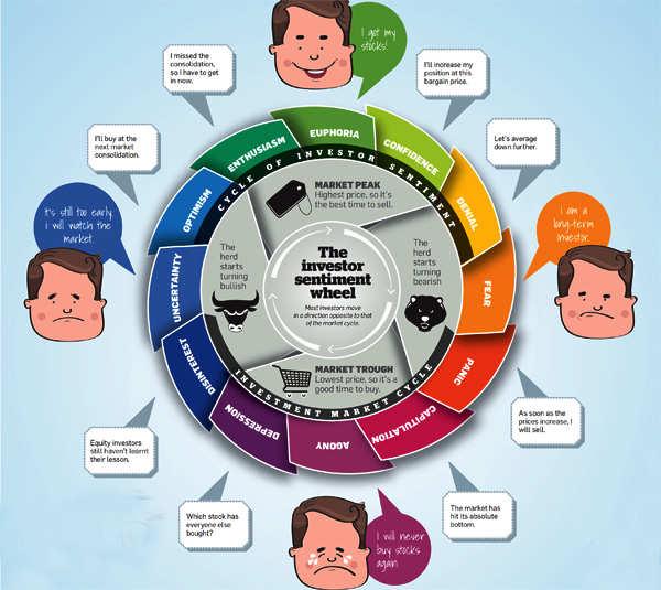 The investor sentiment wheel