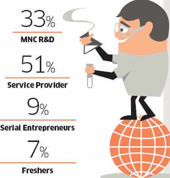India's Silicon Valley: Start-ups it is nurturing and entrepreneurs who are making it happen