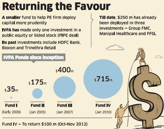 India Value Fund brings down fund size by 15% in the backdrop of a prolonged slowdown