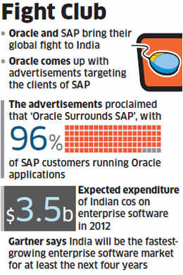 Oracle, SAP fight for market share in India as enterprises become more reliant on technology