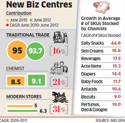 FMCG cos Cadbury, HUL, L'Oreal and others betting on chemists to push sales of products