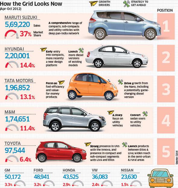 Car wars: Maruti on top; Hyundai, Tata Motors, M&M, Toyota in race for 2nd spot