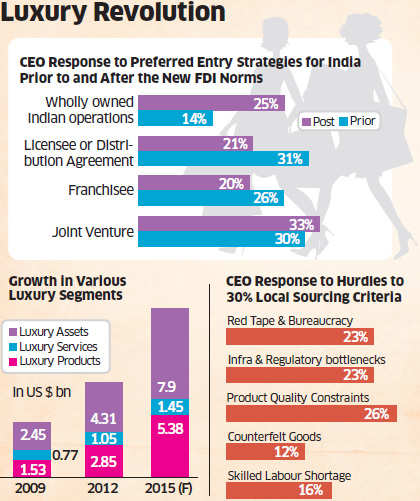 Most global luxury CEOs now look to invest in India after government reforms: Study